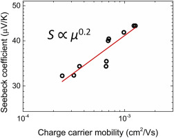 Correlating the Seebeck coefficient of thermoelectric polymer thin films to their charge transport mechanism