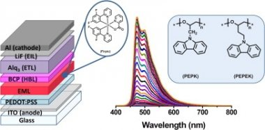 Solution-processed blue phosphorescent OLEDs with carbazole-based polymeric host materials