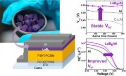 Lanthanum Hexaboride As Novel Interlayer for Improving the Thermal Stability of P3HT:PCBM Organic Solar Cells